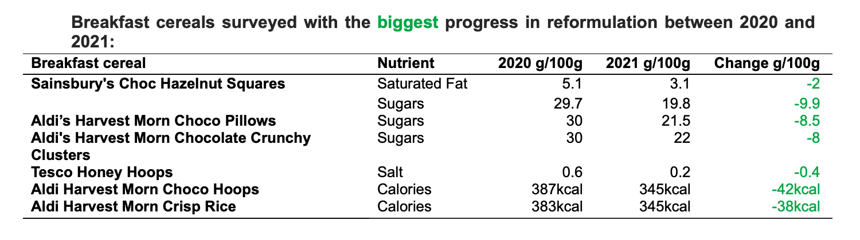 Breakfast cereals surveyed with the biggest progress in reformulation between 2020 and 2021